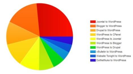 Content Management System Populer2